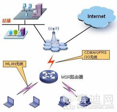 无线网络通讯系统