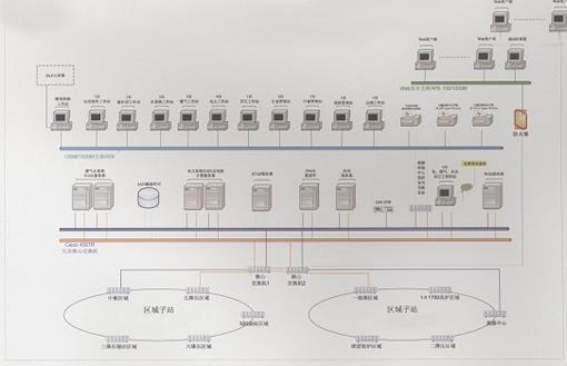 管理与控制中心系统