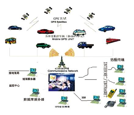 车载GPS评判系统
